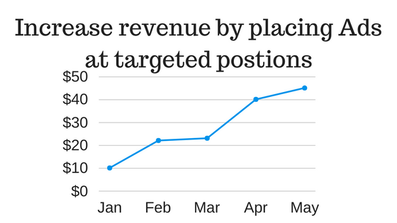 Increase revenue by placing Ads at targeted postions